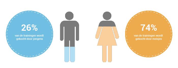 Verdeling jongens en meisjes transparant V2